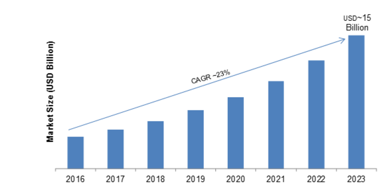 Smart Robot Market 2019 Global Industry Growth, Size, Share, Trends, Business Strategies, Competitive Analysis and Forecasts to 2023