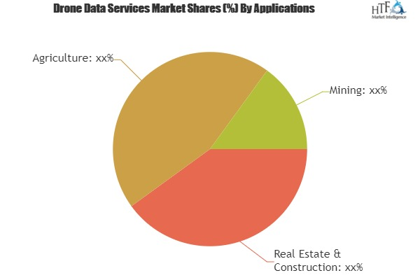 Drone Data Services Market Is Booming| PrecisionHawk, DroneDeploy, DroneCloud