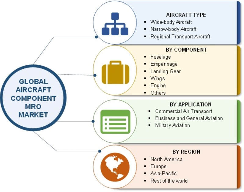 Aircraft Component MRO Market 2019 Global Analysis, Industry Size, Applications Overview, Regional Outlook, Competitive Strategies and Forecast To 2023