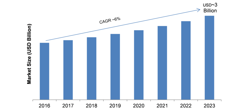 Process Analyzer Market Global Trends, Statistics, Size, Emerging Technologies, Share, Growth Factors, Competitive Landscape and Potential of the Industry from 2019-2023