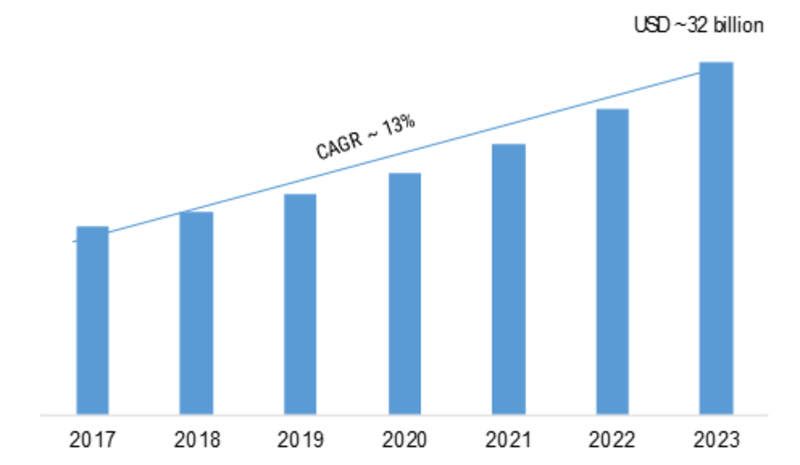 Self-Service Technology Market Research Report 2019 Global Industry Size, Share, New Trends, Regional Growth, Segmentation, Competitive Landscape and Forecast 2023