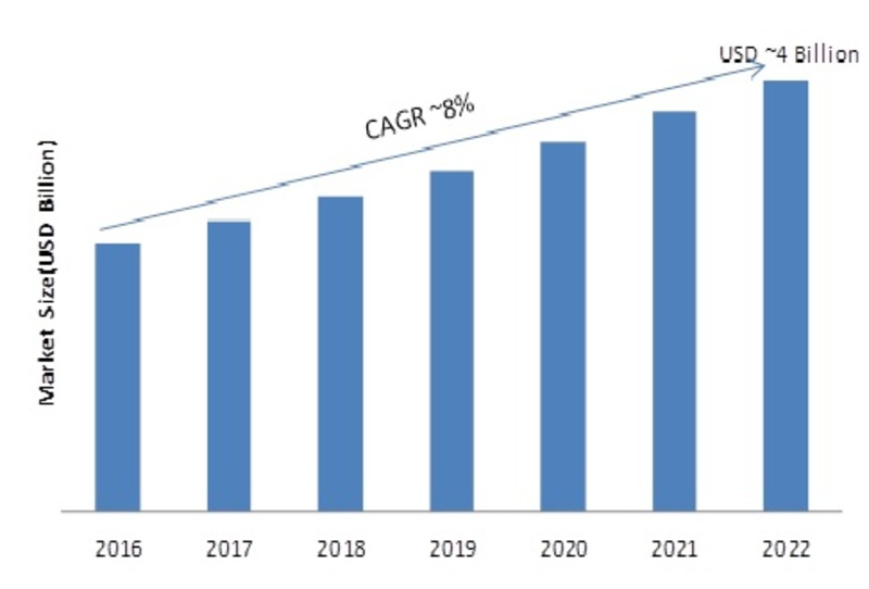 Surface Mount Technology Equipment Market 2019 Global Industry Size, Share, Trends, Sales Revenue, Emerging Technologies, Opportunities, Segmentation and Comprehensive Research Study Still 2023