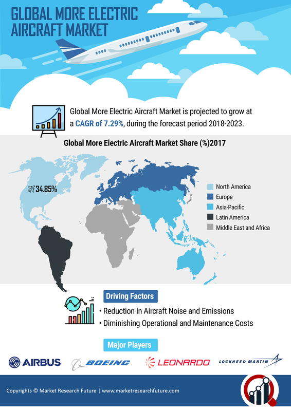 More Electric Aircraft Market Size, Share, Trends, Comprehensive Analysis, Opportunity Assessment, Future Estimations and Key Industry Segments Poised for Strong Growth in Future 2023