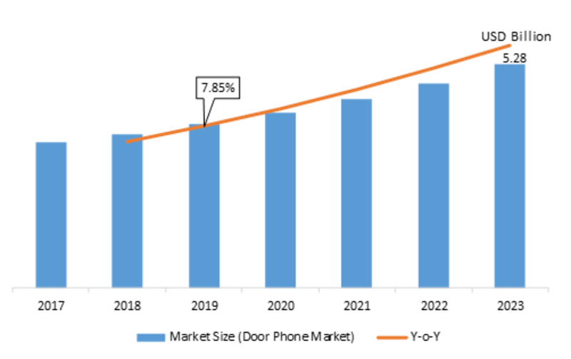 Door Phone Market 2019 Competitive Landscape, Strategies, Share, Upcoming Trends, Industry Size, Emerging Technology, Gross Margin, Regional Study by Forecast to 2023