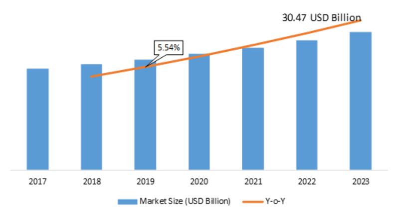 Chemical Sensors Market 2019 Global Analysis, Size, Share, Future Trends, Segmentation, Business Prospect, History Industry Estimated to Rise Profitably by Forecast 2023