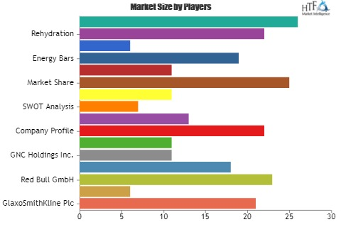 Sports Food Market to Witness Astonishing Growth with Key Players| General Mills, Red Bull GmbH, Dr Pepper Snapple