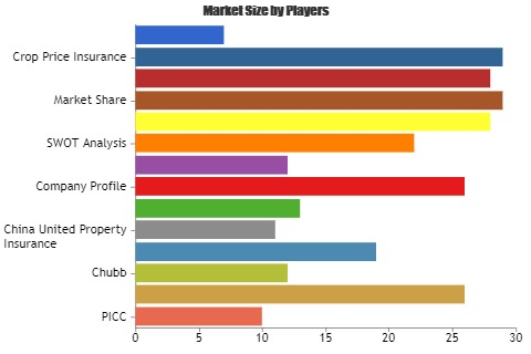 Crop Insurance Market – Major Technology Giants in Buzz Again | PICC, Zurich, Chubb, QBE, China United Property Insurance