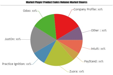 Recurring Billing Software Market – A comprehensive study by Key Players: Intuit, PayStand, Zuora, Practice Ignition, JustOn