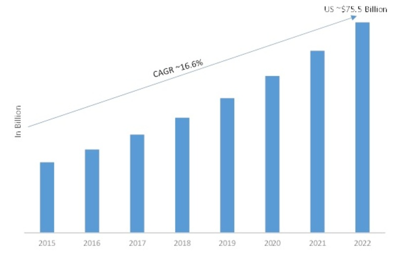 Geospatial Market 2019 Receives a Rapid Boost in Economy due to High Emerging Demands by Forecast to 2022