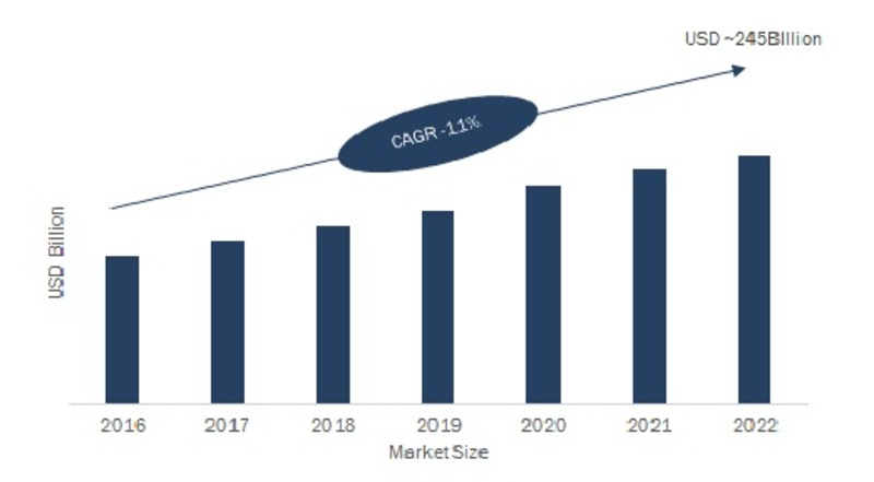 Managed Services Market 2019 Share, Size, Competitor Strategy, Global Trends by Forecast to 2022