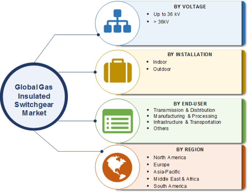 Gas Insulated Switchgear Market Share 2019 Global Trends, Demand, Size, Competitive Landscape, Application, Challenges and Forecast to 2023