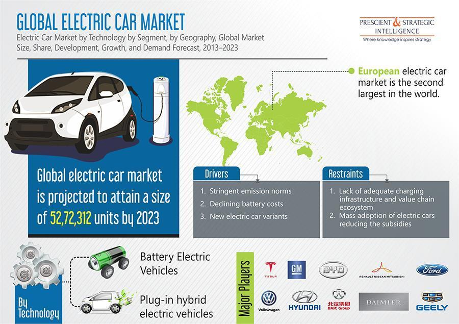 Need to Lower Carbon Dioxide Emissions to Augment the Electric Car Market Growth