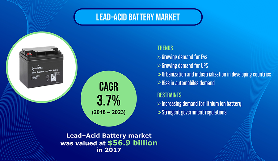 Lead-Acid Battery Market Steadily Advancing Across the World