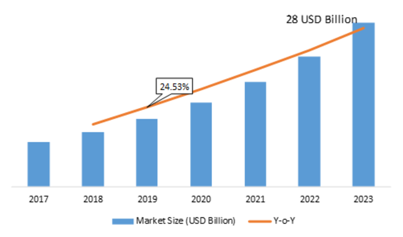 Data Protection As-A-Service Market 2019: Gross Margin Analysis, Global Overview, Emerging Trends, Leading Growth Drivers, Future Estimation and Industry Outlook 2023