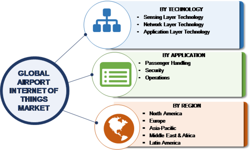Airport Internet of Things Market: Industry Trends And Analysis By Size, Share, Trends, Major Segments, Growth, Revenue And Cost Analysis With Key Company\'s Profiles| Forecast To 2023
