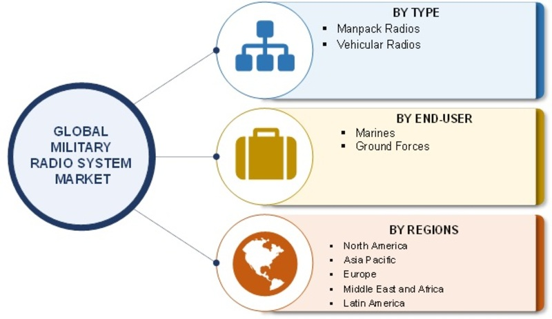 Military Radio System Market 2019 Global Size, Regional Outlook, End User, Development, Emerging Technology, Innovation, Segmentation, Strategy, Growth Opportunities, Latest Trends Forecast to 2023