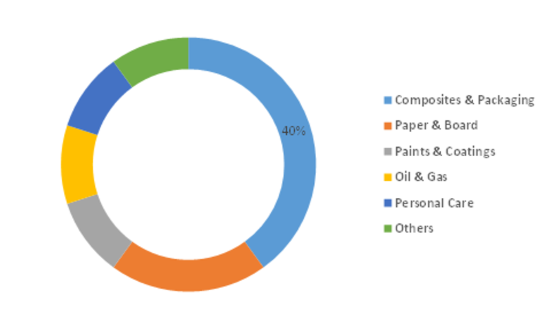 Nanocellulose Market  Share Analysis, Revenue, Value, Size, Business Developments, Leading Key Players Review, Future Growth Strategies 2023