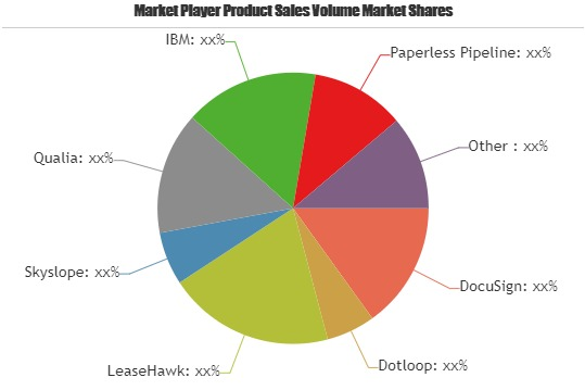 Real Estate Activities Management SoftwareMarket 2019 Industry Trend by Top Leading Players: Cloud CMA, BackAgent, TransactionPoint, TransactionDesk & Emphasys
