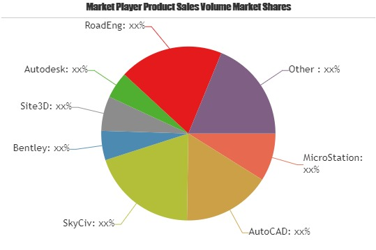 New Trend: Civil Engineering Design Software Market Share and Business Strategy by Key Manufacturers Analysis: MicroStation, AutoCAD, SkyCiv, Bentley, Site3D