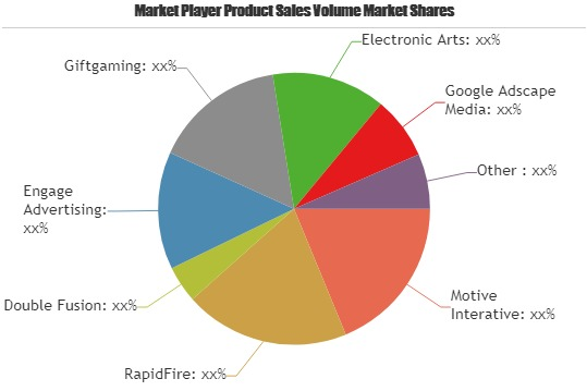 Next Generation In-Game Advertising Market 2019-2025 | Motive Interative, RapidFire, Double Fusion, Engage Advertising