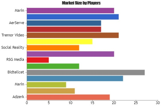 Online Advertising Management Software Market 2019-2025 Latest Technology Trends and Future Scope with Top Key Players| Adzerk, Google, Marin, Advanse