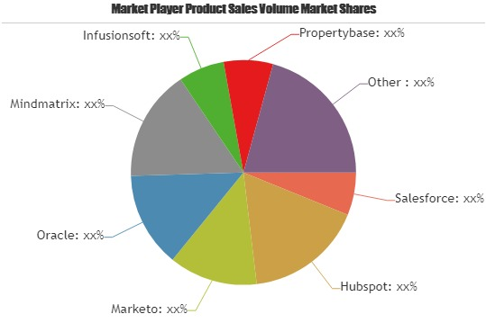 Real Estate Marketing Automation Software Market Projected to Discern Stable Expansion during 2019 – 2025| Key Players: Salesforce, Hubspot, Marketo, Oracle