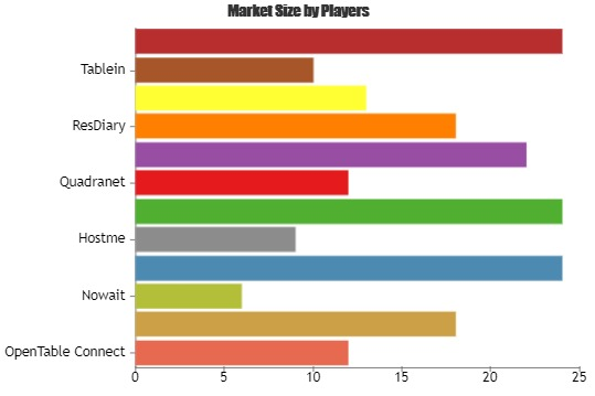Restaurant Reservations Software Market to Witness a Sustainable Growth by 2025 | Key Players: OpenTable Connect, Yelp, Nowait, GuestServe
