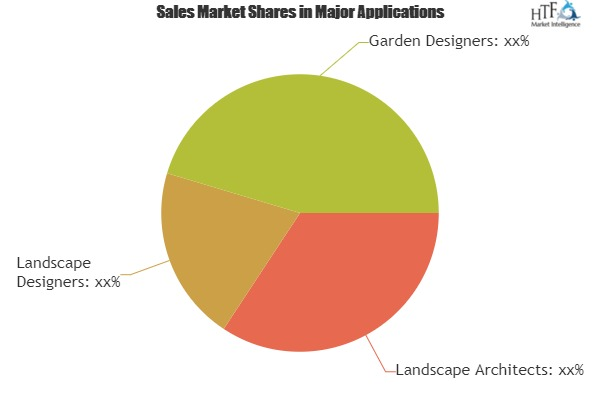 Landscape and Garden Design Software Market To Set Phenomenal Growth From 2019 To 2025|CS Design Software, Idea Spectrum, LANDWorksCAD