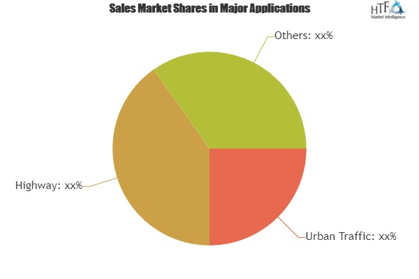 Smart Roads Market Expectation Surges With Rising Demand And Changing Trends|Indra Sistemas, IBM, Swarco Holding, Alcatel Lucent