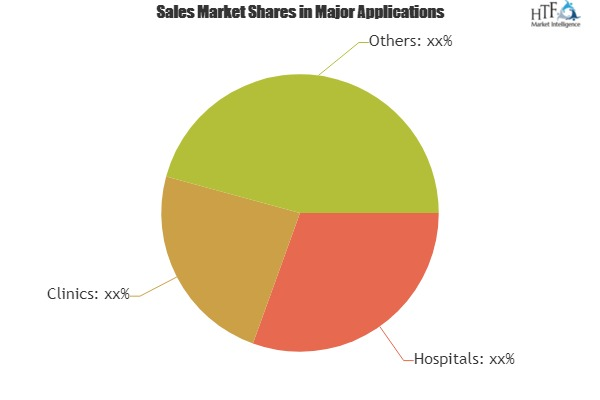 Workforce Management (WFM) Software in Healthcare Market To Witness Astonishing Growth With Leading Players|Kronos, McKesson, SAP, ADP