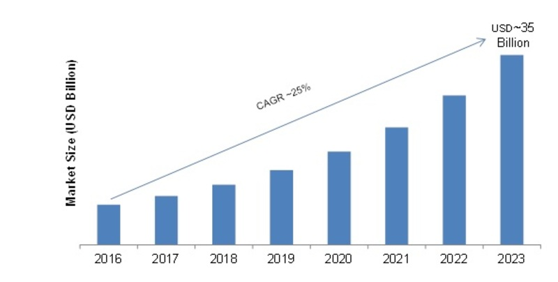 Disk Based Data Fabric (DBDF) Market 2019-2023: Key Findings, Global Trends, Regional Study, Industry Segments and Future Prospects