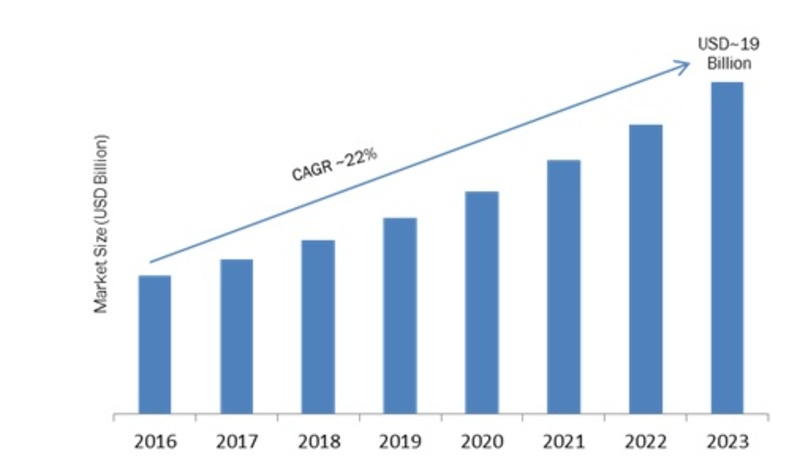 Deep Packet Inspection (DPI) Market 2019: Company Profiles, Global Segments, Landscape, Demand and Industry Trends by Forecast to 2023