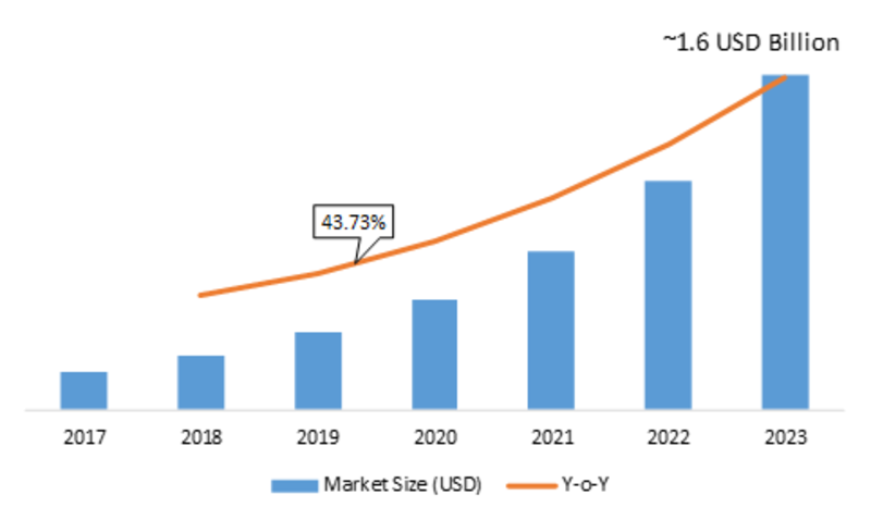 Blockchain in Security Market 2019 by Product, Analysis, Outlook, by Key Manufacturers, Regions, by Commercial Sector to 2023