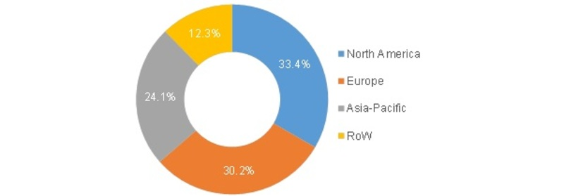 Corrugated Packaging Market 2019: Worldwide Overview By Bliss/Rigid Boxes, Self-Erecting Boxes, Telescope boxes & Slotted boxes With Industry Size, Share, Segments, Key Companies and Regional Trends