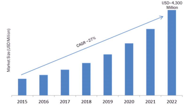 Agricultural Drones Market Growth has Attributed To UAV Sector Expansion | Global Industry Analysis, Segments Overview, Major Geographies, Prominent Players Review and Forecast To 2023