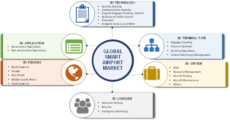 Smart Airport Market 2019| Global Industry Analysis by Size, Share Leaders, Growth Opportunities, Segmentation, Top Key Players Study and Regional Forecast By 2023