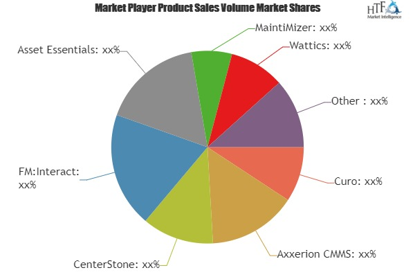 Sustainability Tools Market to Witness Huge Growth by 2025 | Leading Key Players- Axxerion CMMS, CenterStone, FM:Interact, Asset Essentials