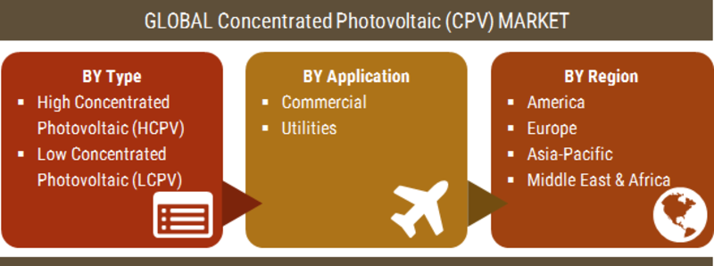 Concentrated Photovoltaic (CPV) Market Scenario, Worldwide Opportunities, Top Players, Regional Trends, Size, Share, Industry Segmentation and Forecast to 2023