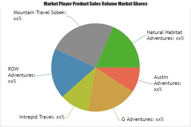 Adventure Tourism Market: What will be the growth in Next Five Years| Austin Adventures, G Adventures, Intrepid Travel