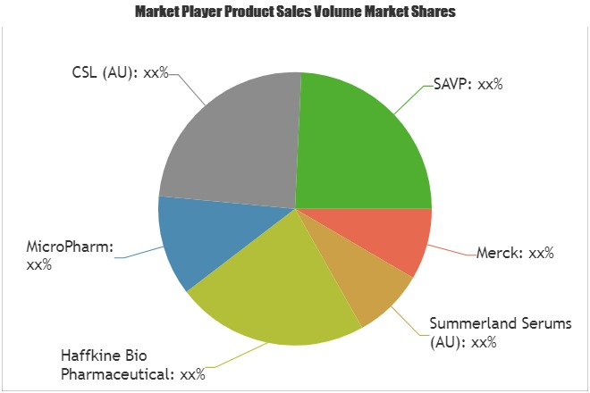 Excellent Growth of Snake Antivenom Market- Comprehensive Study by Key Players: Haffkine Bio Pharmaceutical, MicroPharm,