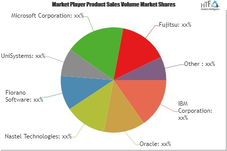 SOA Application Middleware Market: Business Growth   IBM , Oracle, Nastel Technologies, Fiorano Software, UniSystems, Microsoft