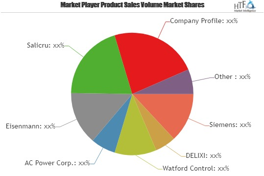 AC Power Supply Market Business Guidelines | Siemens, DELIXI, Watford Control, AC Power, Eisenmann