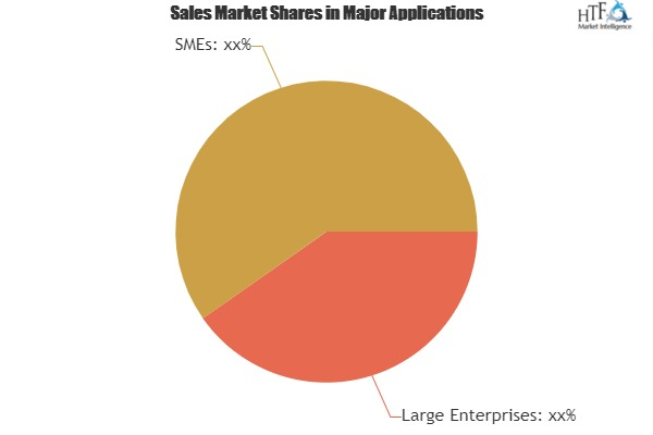 Account-Based Reporting Software Market To Witness Huge Growth By Key Players|Bizible, Terminus, Adobe, LeanData
