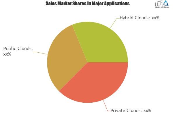 Cloud Computing Service Market Analysis By Trends Segment Revenue Forecast Top Players|Amazon, Salesforce.com, VMware