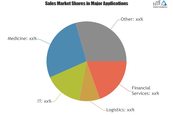 Systems Integration Services Market Analysis By Trends Segment Revenue Forecast Top Players|Accenture, CSC, Fujitsu