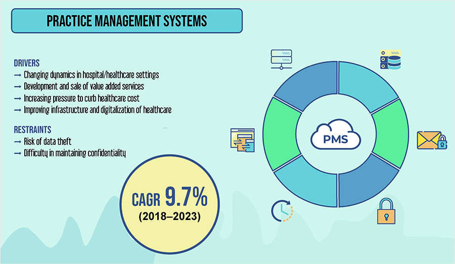 Practice Management Systems Market is Predicted to Witness the Fastest Growth in Demand in Asia-Pacific, at CAGR of 10.5%