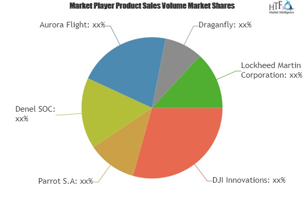 Consumer Camera Drones Market To Witness Astonishing Growth With Key Players- DJI Innovations, Aurora Flight, Draganfly