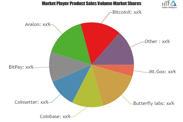 Bitcoin Payments Ecosystem Market to Witness Huge Growth by 2025 | Leading Key Players- Coinbase, Coinsetter, BitPay, Avalon, BitcoinX