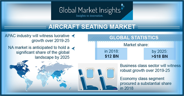 Aircraft Seating Market is Estimated to Reach USD 18 Billion by 2025