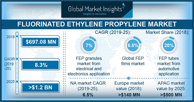 Fluorinated Ethylene Propylene Market is Expected to Reach USD 1.2 Billion by 2025